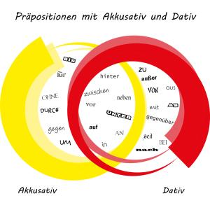 präpositionen_akk_dat